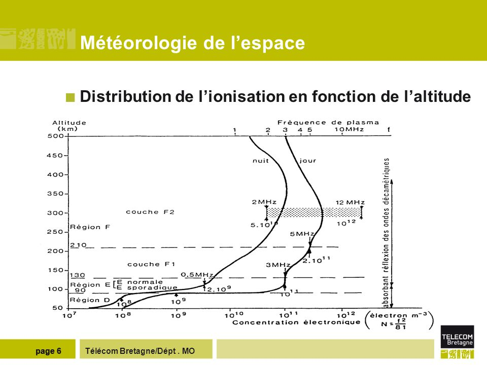Télécom Bretagne/Dépt. MOpage 6 Météorologie de lespace Distribution de lionisation en fonction de laltitude