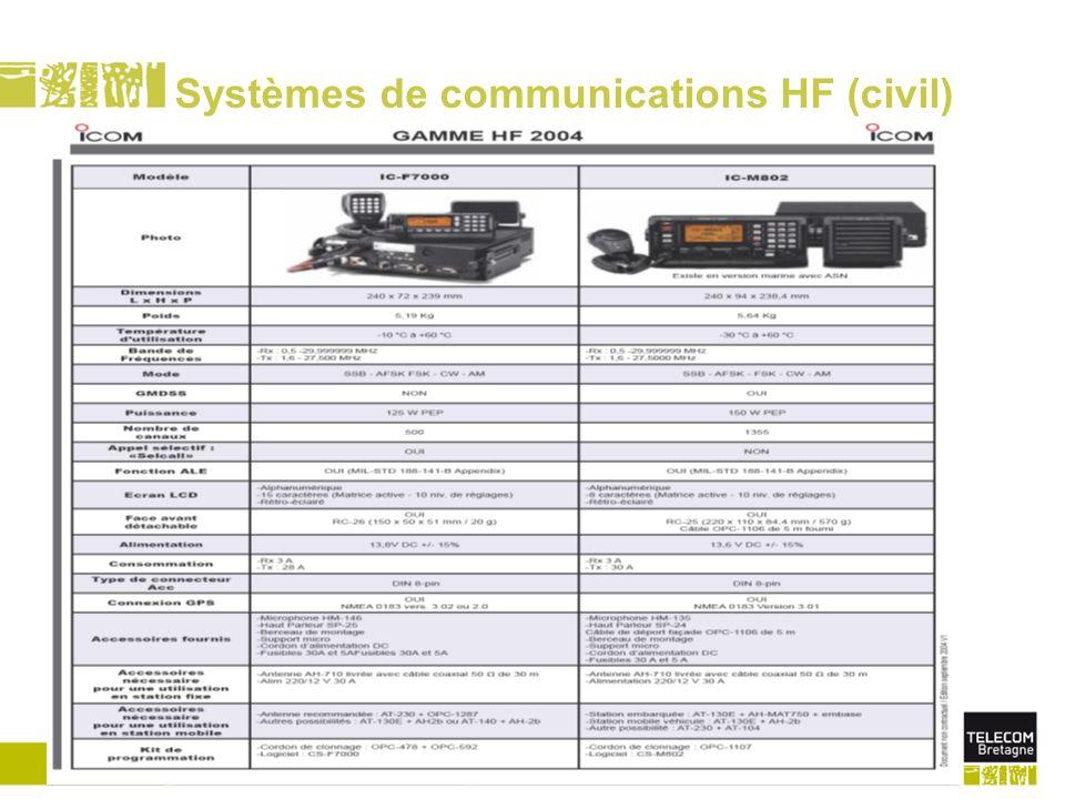 Télécom Bretagne/Dépt. MOpage 69 Systèmes de communications HF (civil) Ttt