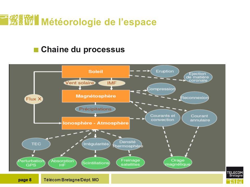 Télécom Bretagne/Dépt. MOpage 8 Météorologie de lespace Chaine du processus