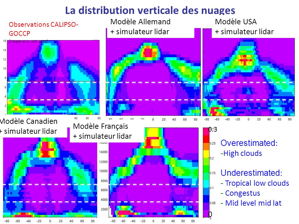 La distribution verticale des nuages Overestimated : - High clouds Underestimated : - Tropical low clouds - Congestus - Mid level mid lat 0 0.3 Observ
