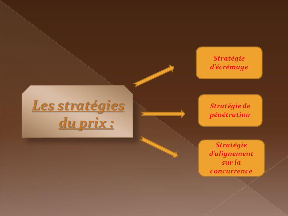 Les stratégies du prix : Stratégie décrémage Stratégie de pénétration Stratégie dalignement sur la concurrence