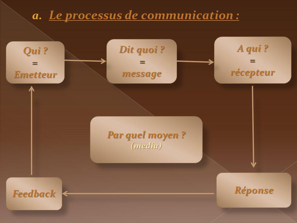 a. Le processus de communication : Qui ?=Emetteur Dit quoi ? =message A qui ? =récepteur Feedback Réponse Par quel moyen ? (media)