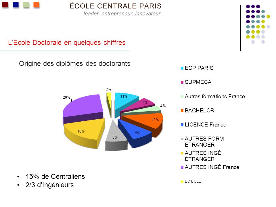 LEcole Doctorale en quelques chiffres Origine des diplômes des doctorants 15% de Centraliens 2/3 dIngénieurs