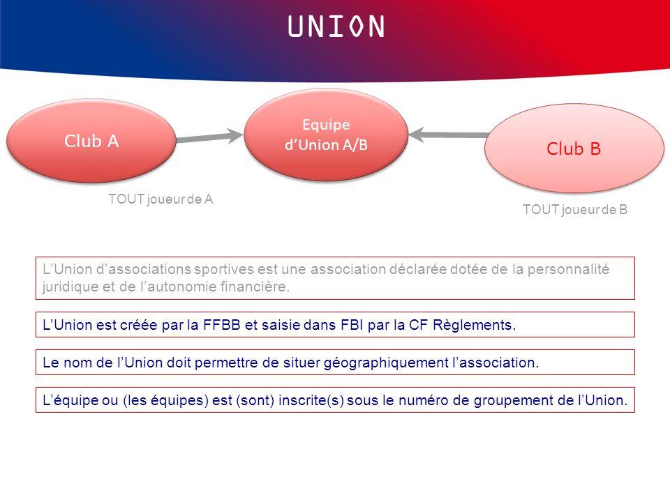 LUnion est créée par la FFBB et saisie dans FBI par la CF Règlements. TOUT joueur de A TOUT joueur de B Equipe dUnion A/B Club B Club A UNION Léquipe