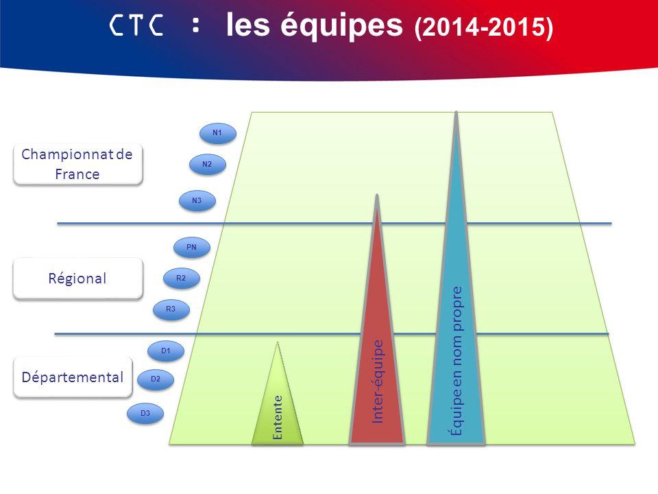CTC : les équipes (2014-2015) Départemental Régional Championnat de France R3 R2 PN D3 D2 D1 N3 N2 N1 Inter-équipe Équipe en nom propre Entente
