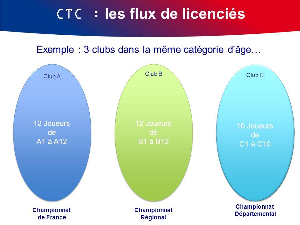 Exemple : 3 clubs dans la même catégorie dâge… CTC : les flux de licenciés Championnat de France Club A 12 Joueurs de A1 à A12 Club B Championnat Régi