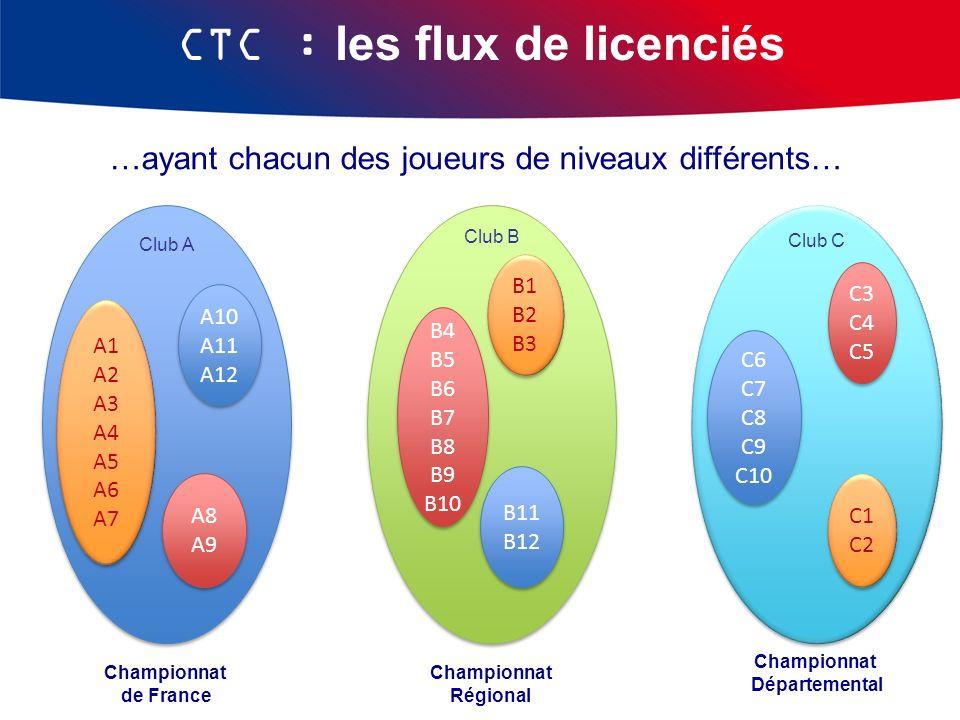 …ayant chacun des joueurs de niveaux différents… Championnat de France Club A A10 A11 A12 A10 A11 A12 A8 A9 A8 A9 A1 A2 A3 A4 A5 A6 A7 A1 A2 A3 A4 A5