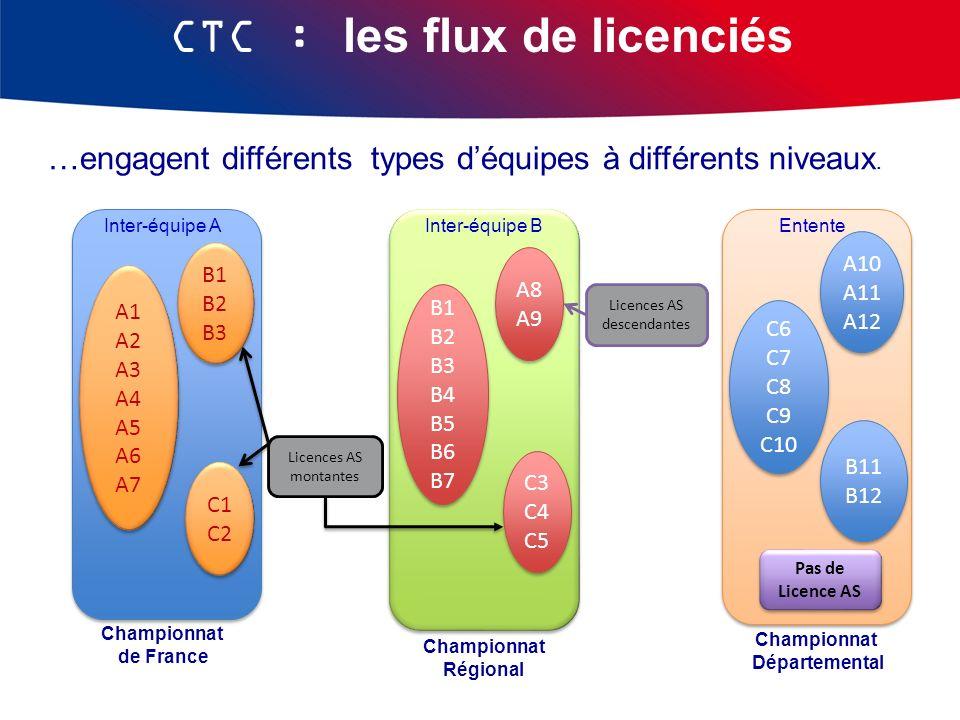 Championnat Départemental EntenteInter-équipe A Championnat de France …engagent différents types déquipes à différents niveaux. Inter-équipe B Champio