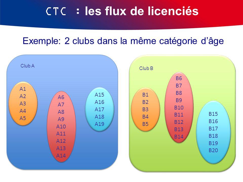 Exemple: 2 clubs dans la même catégorie dâge CTC : les flux de licenciés Club A Club B B1 B2 B3 B4 B5 B1 B2 B3 B4 B5 B6 B7 B8 B9 B10 B11 B12 B13 B14 B