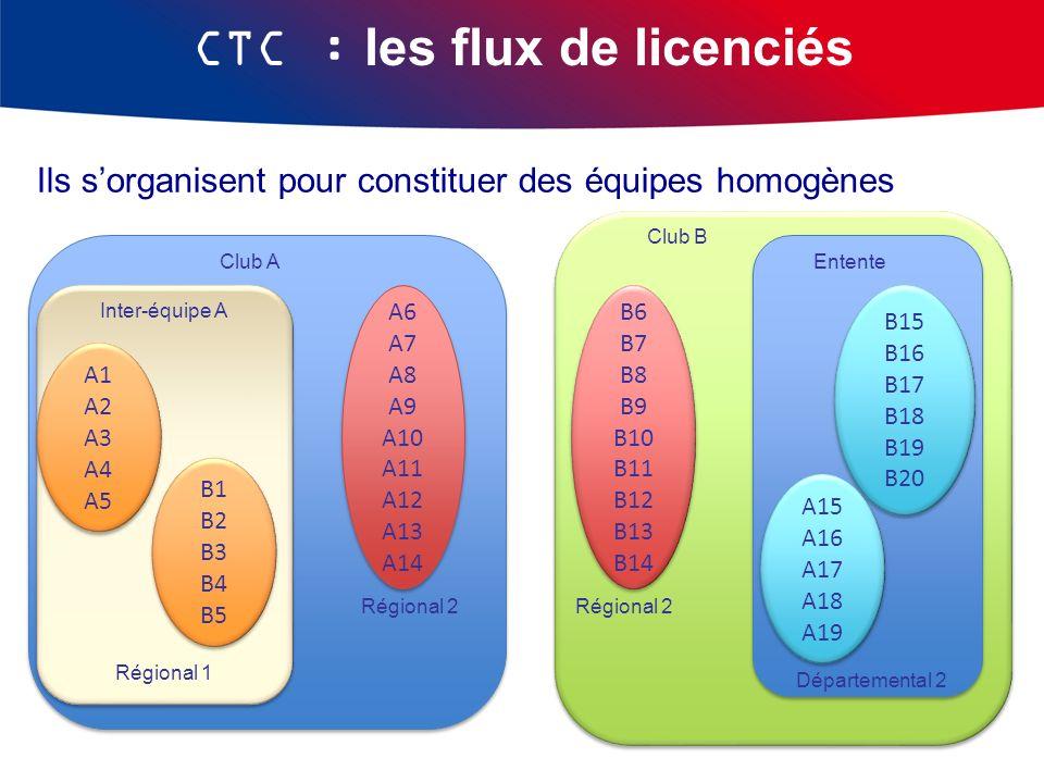Club A CTC : les flux de licenciés Club B Ils sorganisent pour constituer des équipes homogènes Régional 2 A6 A7 A8 A9 A10 A11 A12 A13 A14 A6 A7 A8 A9
