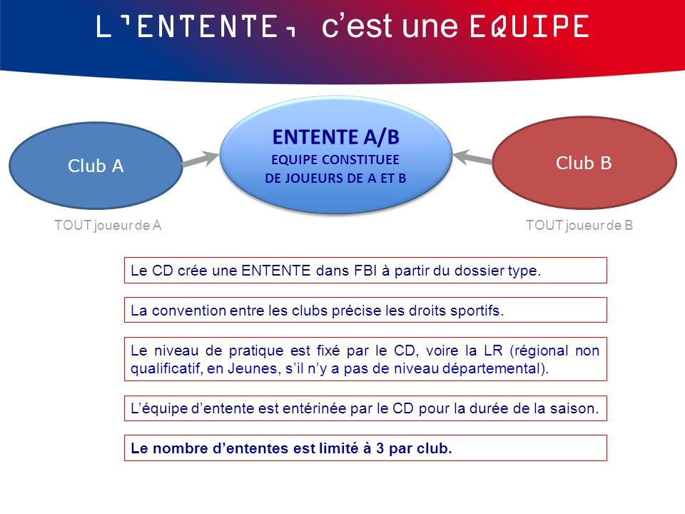 Club A Club B ENTENTE A/B EQUIPE CONSTITUEE DE JOUEURS DE A ET B ENTENTE A/B EQUIPE CONSTITUEE DE JOUEURS DE A ET B TOUT joueur de ATOUT joueur de B L
