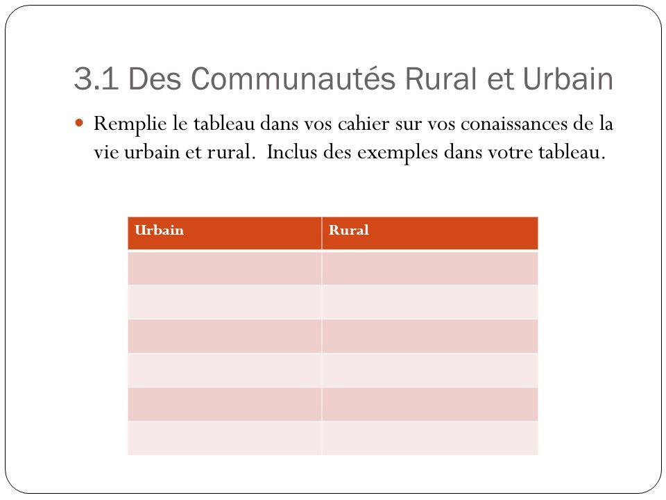 3.1 Des Communautés Rural et Urbain Remplie le tableau dans vos cahier sur vos conaissances de la vie urbain et rural. Inclus des exemples dans votre
