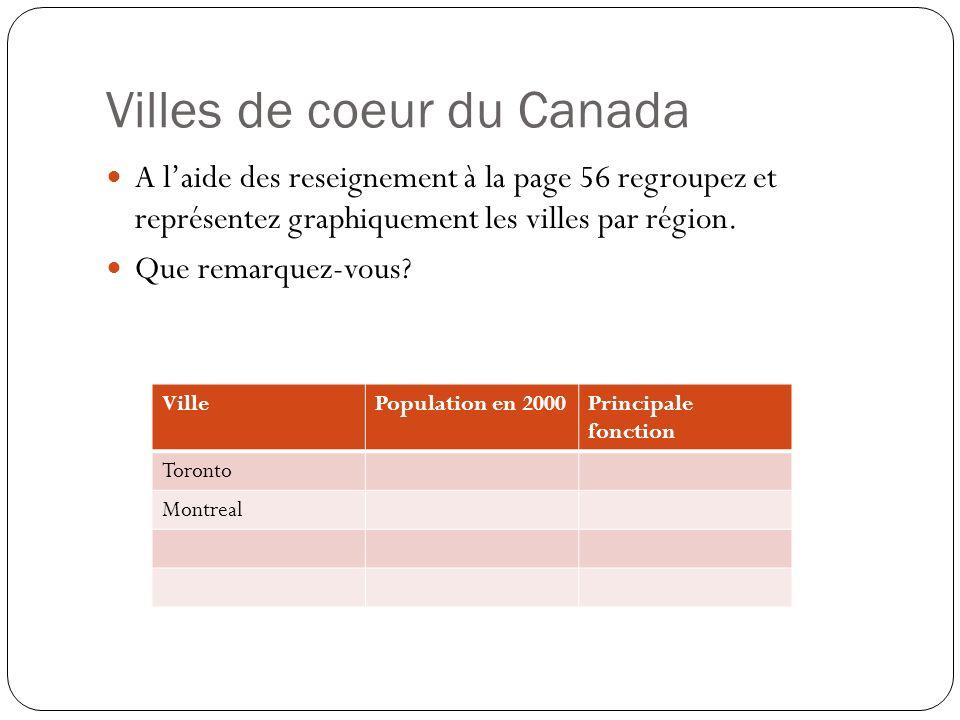 Villes de coeur du Canada A laide des reseignement à la page 56 regroupez et représentez graphiquement les villes par région. Que remarquez-vous? Vill