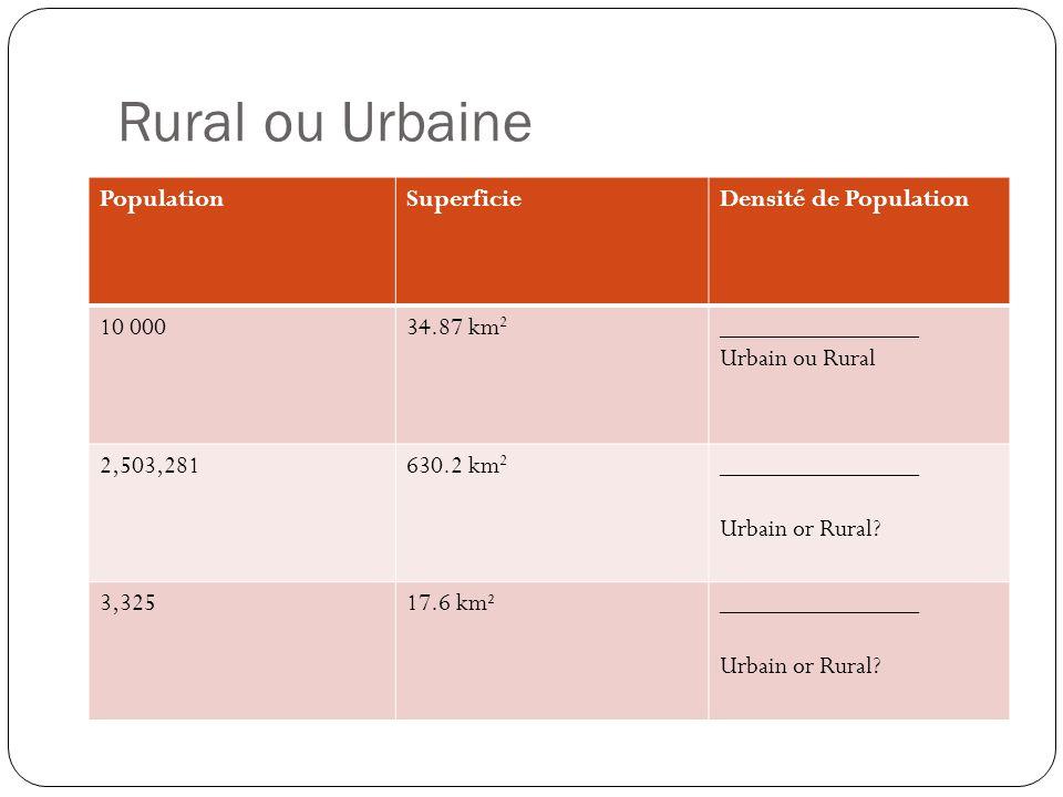 Rural ou Urbaine PopulationSuperficieDensité de Population 10 00034.87 km 2 _______________ Urbain ou Rural 2,503,281630.2 km 2 _______________ Urbain