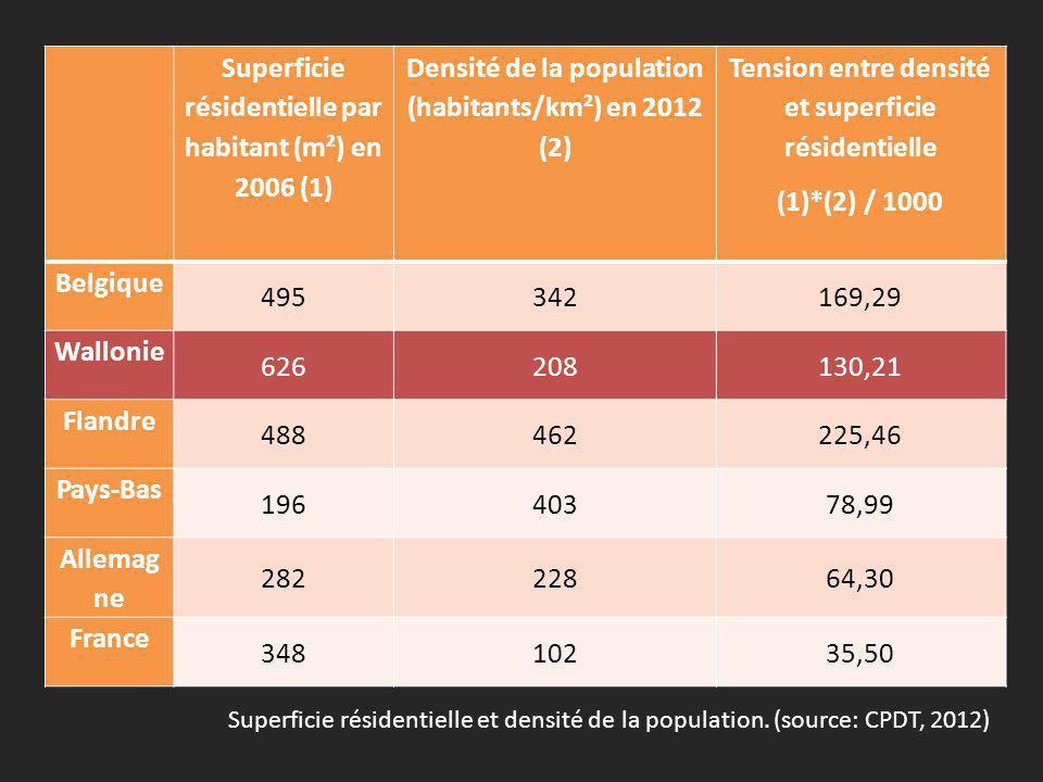 Superficie résidentielle par habitant (m²) en 2006 (1) Densité de la population (habitants/km²) en 2012 (2) Tension entre densité et superficie résidentielle (1)*(2) / 1000 Belgique 495342169,29 Wallonie 626208130,21 Flandre 488462225,46 Pays-Bas 19640378,99 Allemag ne 28222864,30 France 34810235,50 Superficie résidentielle et densité de la population.