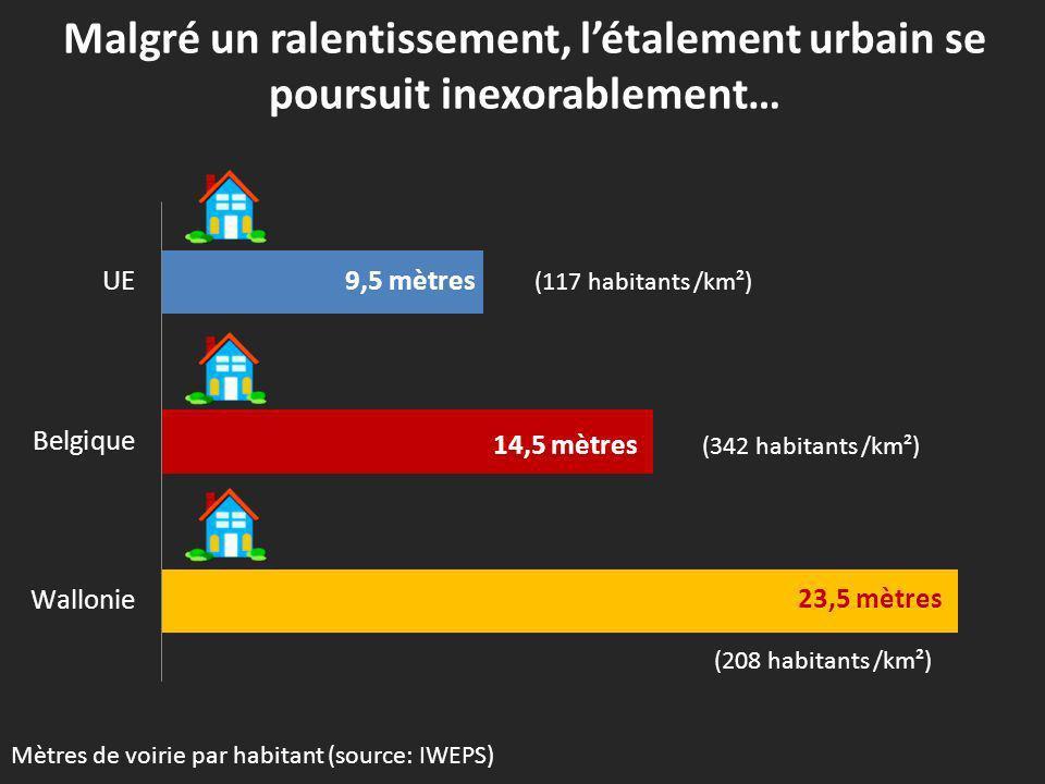 Malgré un ralentissement, létalement urbain se poursuit inexorablement en Wallonie… Evolution de la superficie résidentielle moyenne en Wallonie.