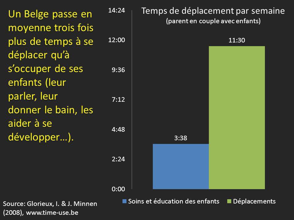 Un Belge passe en moyenne trois fois plus de temps à se déplacer quà soccuper de ses enfants (leur parler, leur donner le bain, les aider à se développer…).