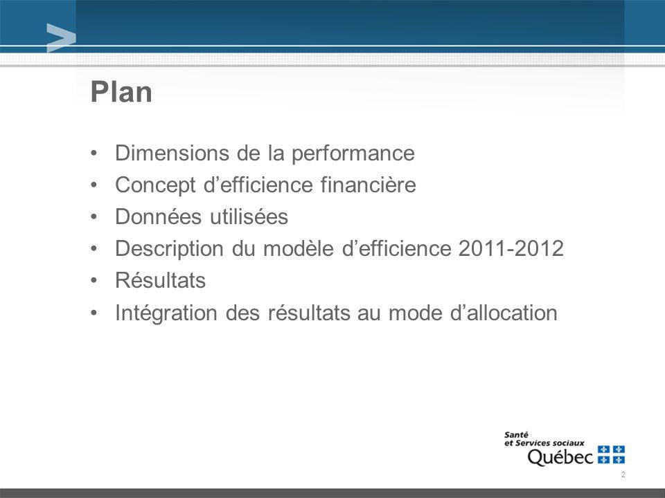 Plan Dimensions de la performance Concept defficience financière Données utilisées Description du modèle defficience 2011-2012 Résultats Intégration des résultats au mode dallocation 2