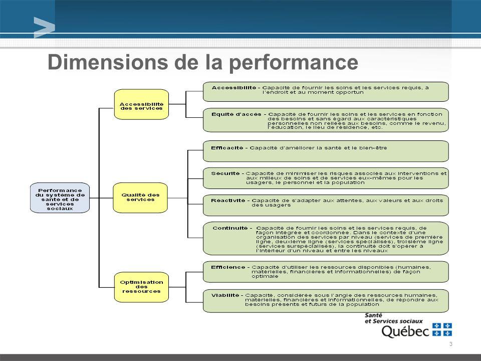 3 Dimensions de la performance