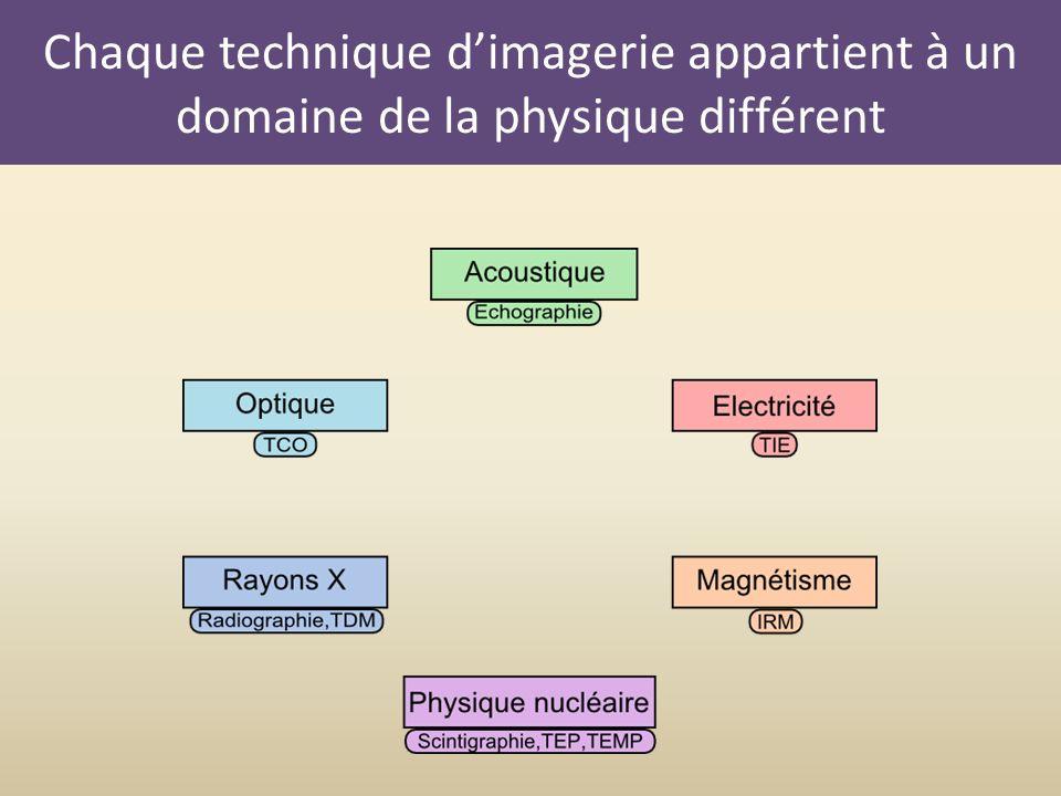 Chaque technique dimagerie appartient à un domaine de la physique différent