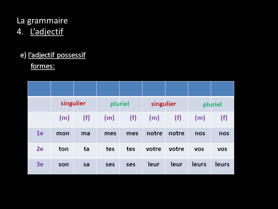 e) ladjectif possessif formes: La grammaire 4. Ladjectif (m) (f) (m) (f) (m) (f) (m) (f) 1e mon ma mes notre nos 2e ton ta tes votre vos 3e son sa ses