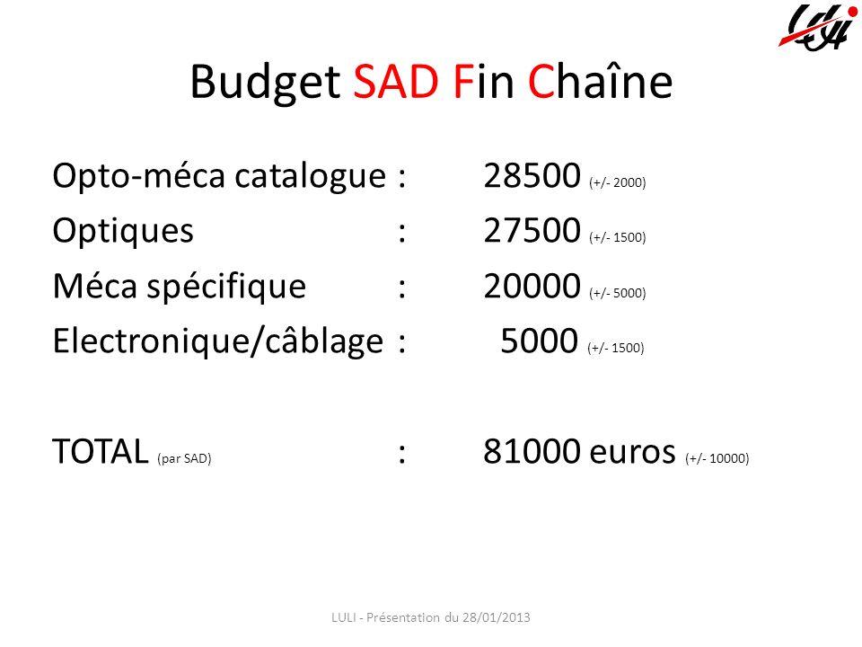 Budget SAD Fin Chaîne Opto-méca catalogue: 28500 (+/- 2000) Optiques:27500 (+/- 1500) Méca spécifique:20000 (+/- 5000) Electronique/câblage: 5000 (+/- 1500) TOTAL (par SAD) :81000 euros (+/- 10000) LULI - Présentation du 28/01/2013