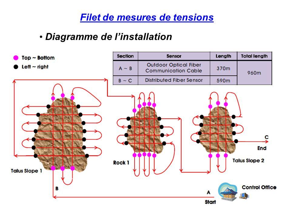 Filet de mesures de tensions PerforationInstallation de fibresAccastillage de clamps Coulage dépoxyPhase de durcissementRéglage des boucles Installation