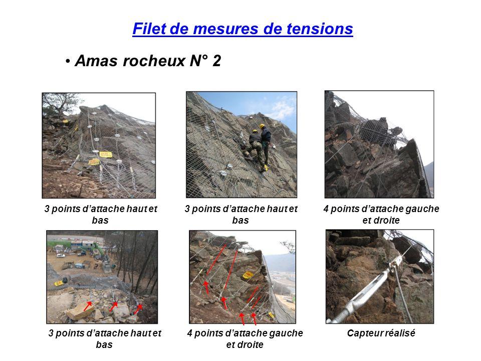 Filet de mesures de tensions Masses rocheuses 5 points haut et bas 4 points gauche droite Capteur installé