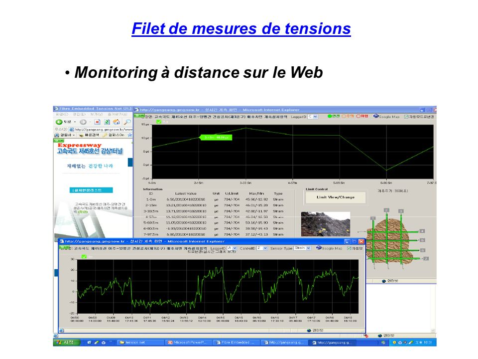 Filet de mesures de tensions Monitoring à distance sur le Web