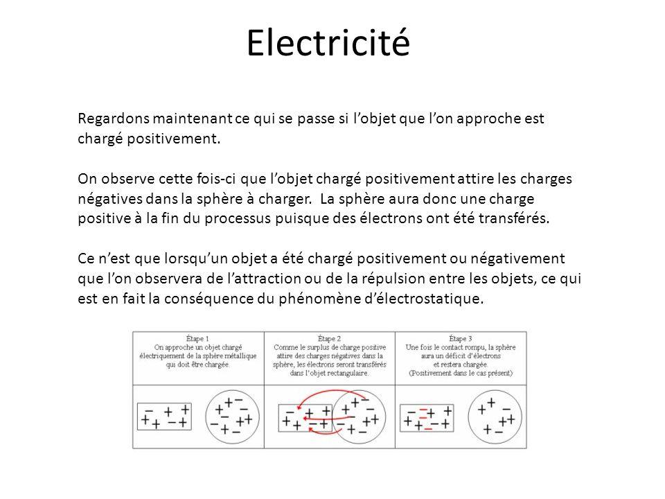 Electricité Regardons maintenant ce qui se passe si lobjet que lon approche est chargé positivement. On observe cette fois-ci que lobjet chargé positi