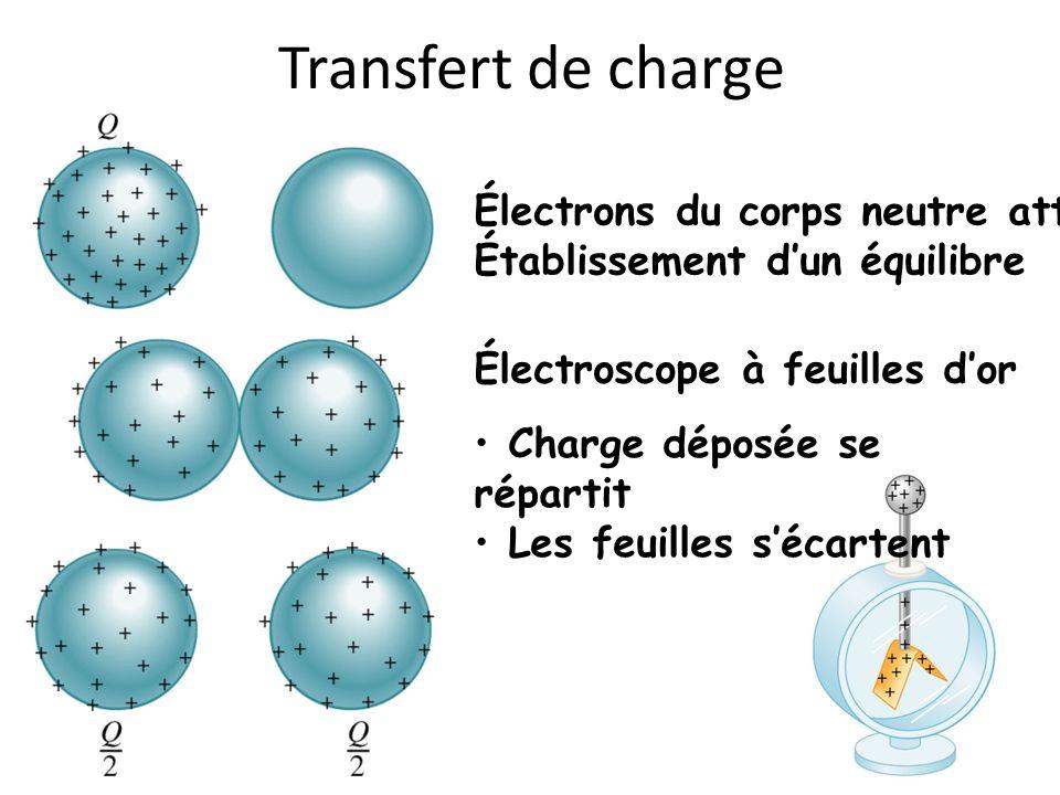 Transfert de charge Électrons du corps neutre attirés Établissement dun équilibre Électroscope à feuilles dor Charge déposée se répartit Les feuilles