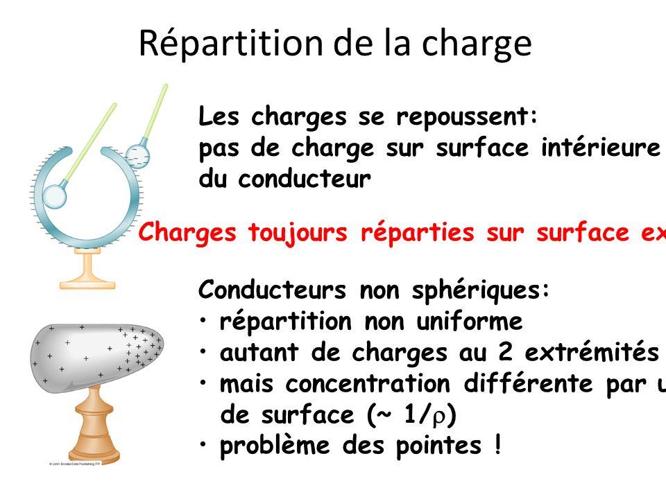 Répartition de la charge Les charges se repoussent: pas de charge sur surface intérieure du conducteur Charges toujours réparties sur surface extérieu