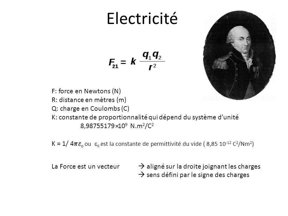 Electricité F: force en Newtons (N) R: distance en mètres (m) Q: charge en Coulombs (C) K: constante de proportionnalité qui dépend du système dunité