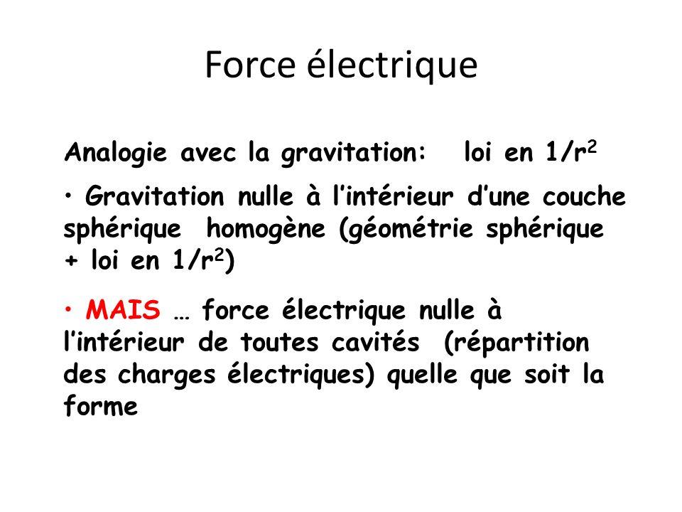 Force électrique Analogie avec la gravitation: loi en 1/r 2 Gravitation nulle à lintérieur dune couche sphérique homogène (géométrie sphérique + loi e