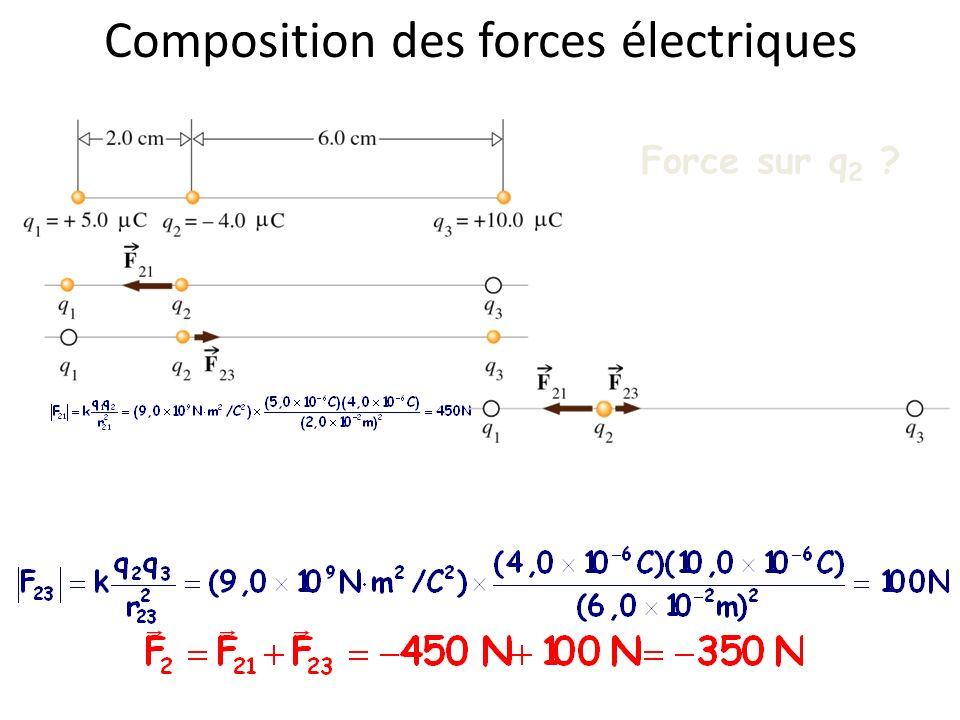 Composition des forces électriques Force sur q 2 ?