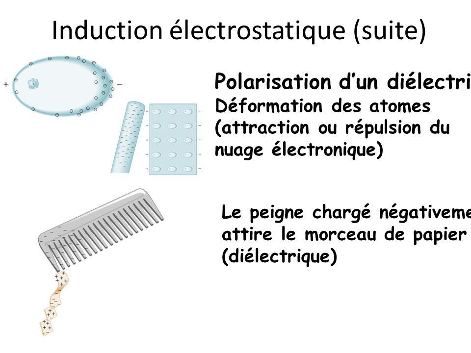 Induction électrostatique (suite) Polarisation dun diélectrique: Déformation des atomes (attraction ou répulsion du nuage électronique) Le peigne char