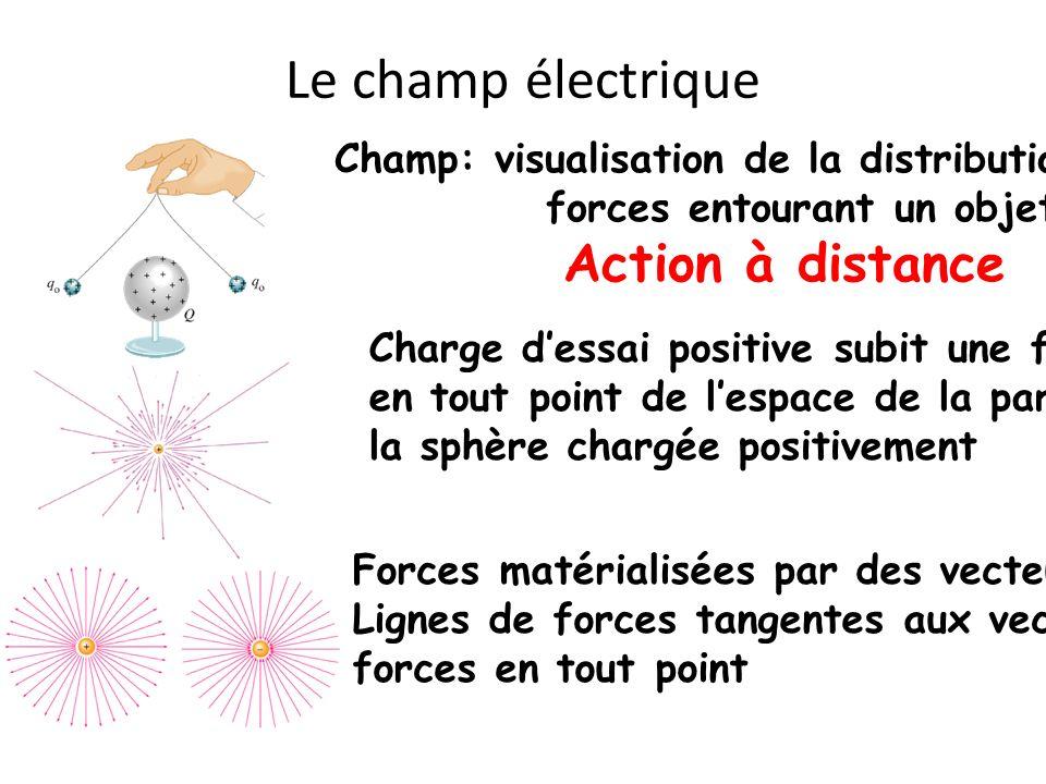 Le champ électrique Champ: visualisation de la distribution des forces entourant un objet Action à distance Charge dessai positive subit une force en