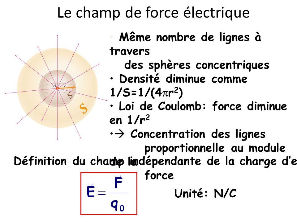 Même nombre de lignes à travers des sphères concentriques Densité diminue comme 1/S=1/(4 r 2 ) Loi de Coulomb: force diminue en 1/r 2 Concentration de