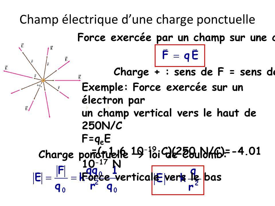 Champ électrique dune charge ponctuelle Force exercée par un champ sur une charge Charge + : sens de F = sens de E Charge ponctuelle loi de Coulomb: E