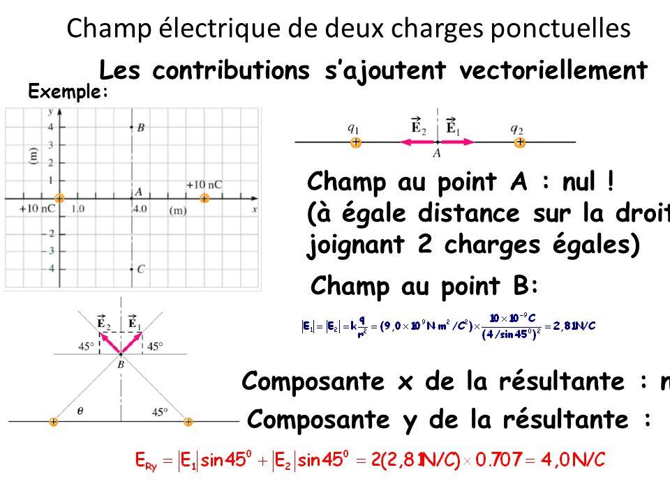 Champ électrique de deux charges ponctuelles Les contributions sajoutent vectoriellement Exemple: Champ au point A : nul ! (à égale distance sur la dr