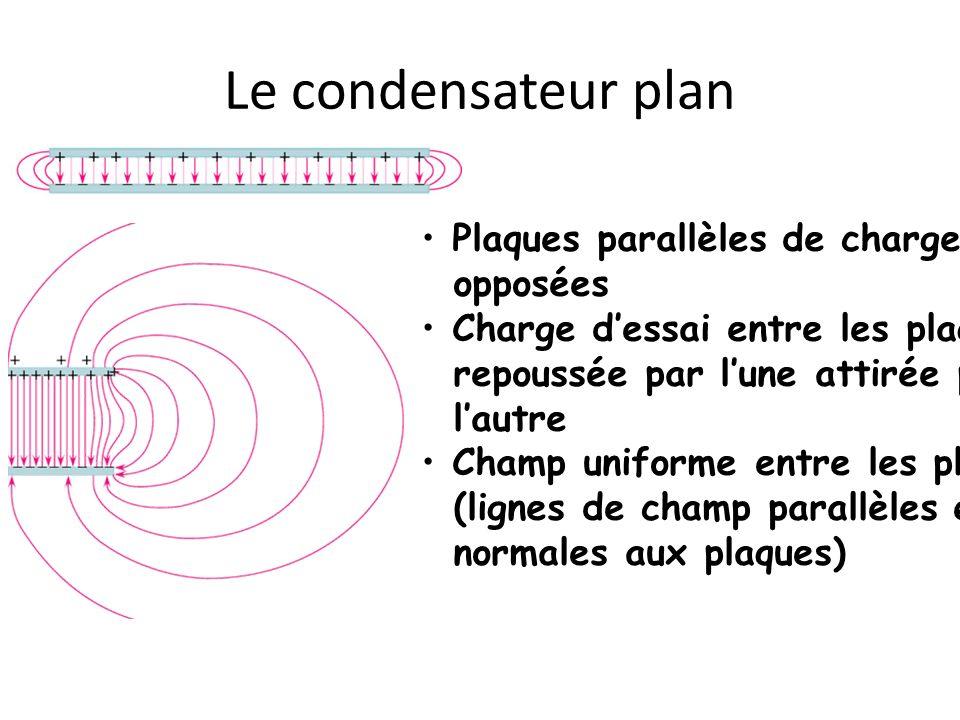 Le condensateur plan Plaques parallèles de charge opposées Charge dessai entre les plaques: repoussée par lune attirée par lautre Champ uniforme entre
