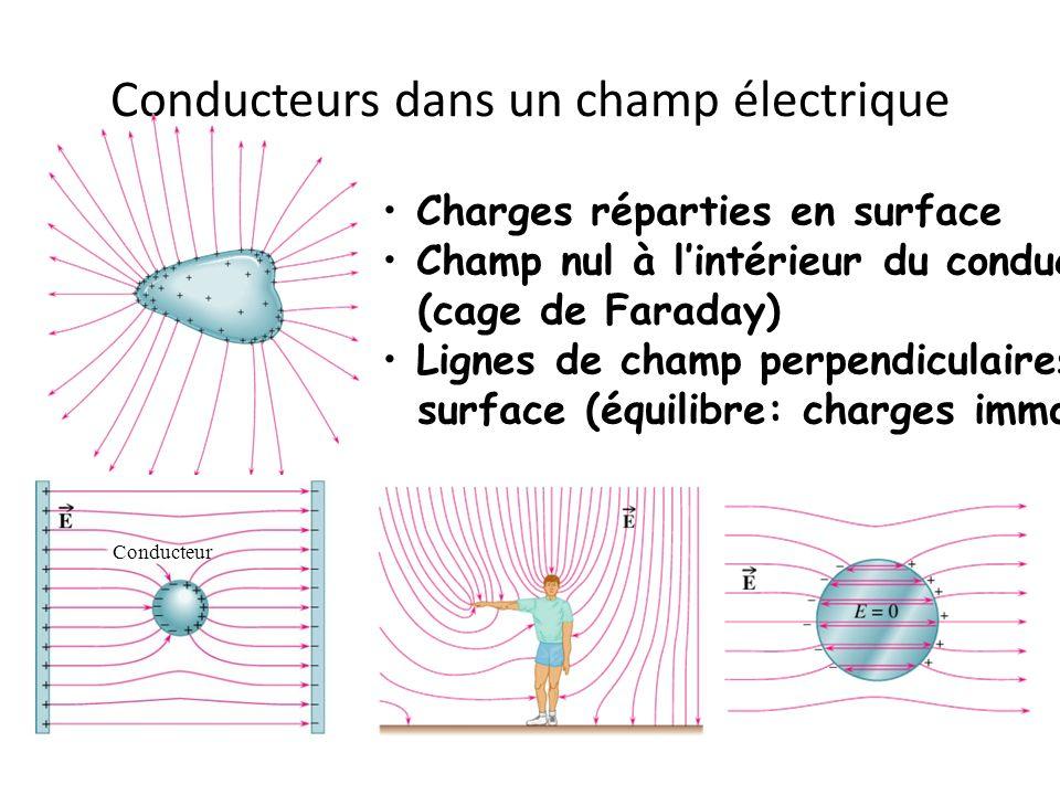 Conducteurs dans un champ électrique Charges réparties en surface Champ nul à lintérieur du conducteur (cage de Faraday) Lignes de champ perpendiculai