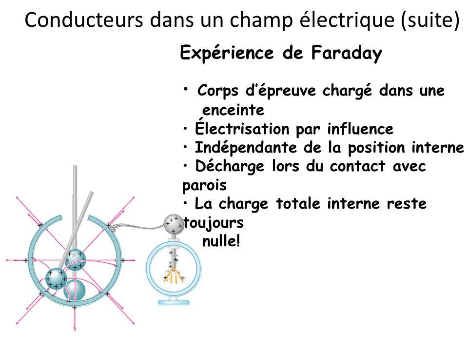 Conducteurs dans un champ électrique (suite) Expérience de Faraday Corps dépreuve chargé dans une enceinte Électrisation par influence Indépendante de