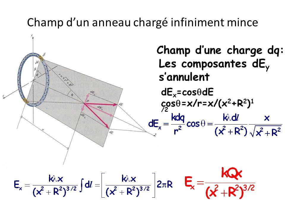 Champ dun anneau chargé infiniment mince Les composantes dE y sannulent Champ dune charge dq: dE dE x =cos dE cos =x/r=x/(x 2 +R 2 ) 1 /2