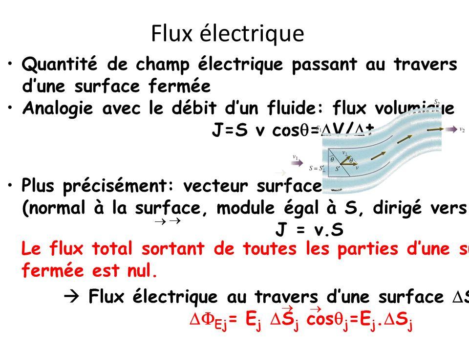Flux électrique Quantité de champ électrique passant au travers dune surface fermée Analogie avec le débit dun fluide: flux volumique J=S v cos = V/ t