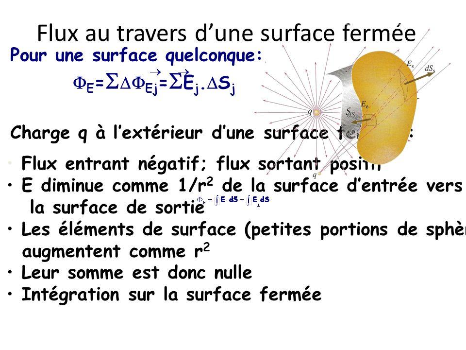 Flux au travers dune surface fermée Pour une surface quelconque: E = Ej = E j. S j Charge q à lextérieur dune surface fermée : Flux entrant négatif; f