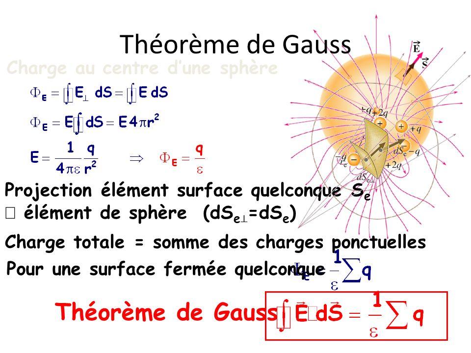 Théorème de Gauss Charge au centre dune sphère Projection élément surface quelconque S e élément de sphère (dS e =dS e ) Charge totale = somme des cha