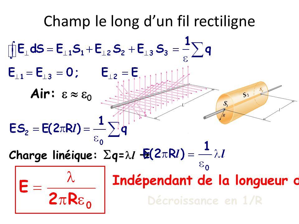 Champ le long dun fil rectiligne Air: 0 Charge linéique: q= l Indépendant de la longueur du fil !! Décroissance en 1/R S2S2