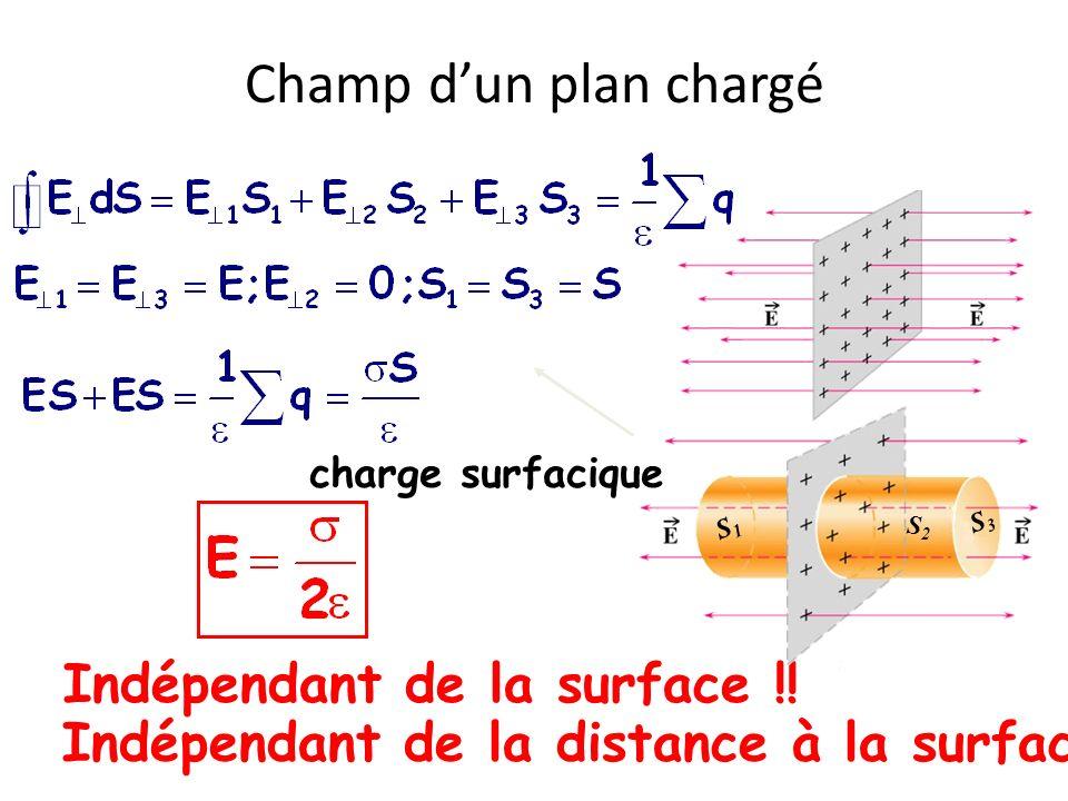 Champ dun plan chargé charge surfacique Indépendant de la surface !! Indépendant de la distance à la surface !! S3S3 S2S2 S1S1