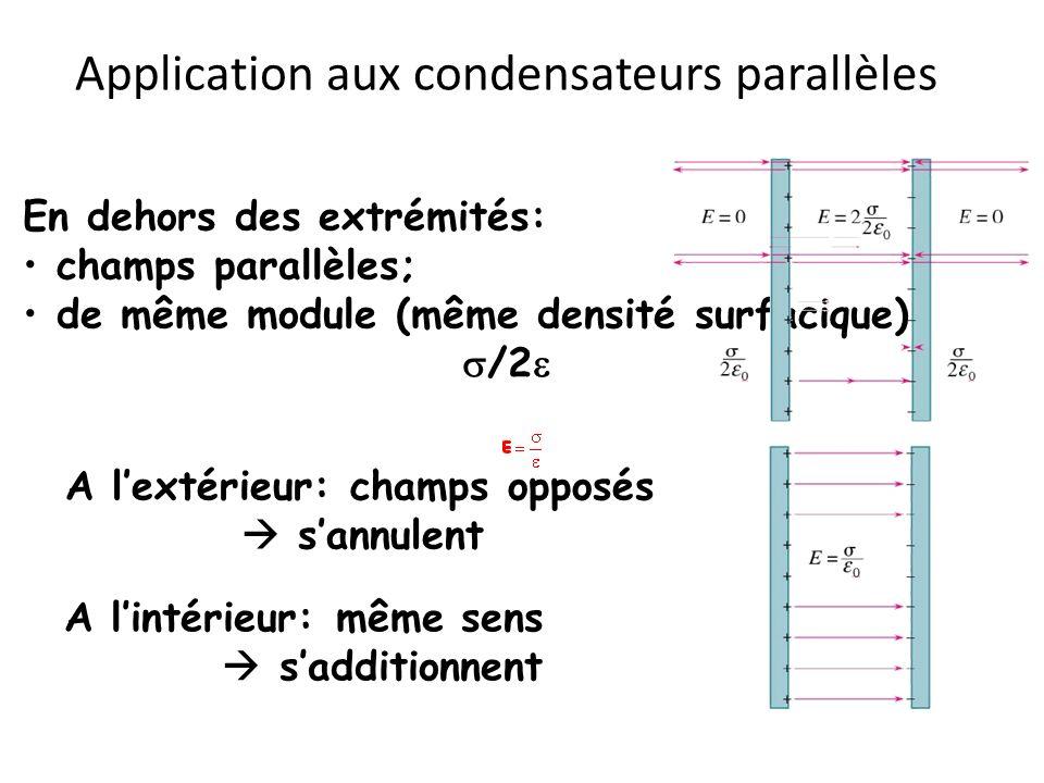 Application aux condensateurs parallèles En dehors des extrémités: champs parallèles; de même module (même densité surfacique) /2 A lextérieur: champs